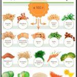 Клетчатка: польза для организма, содержание в продуктах, Клетчатка: в каких продуктах она содержится?